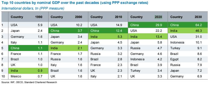 China superara a EEUU en 2020