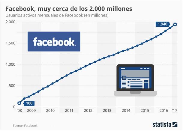 Facebook - 2000 millones usuarios