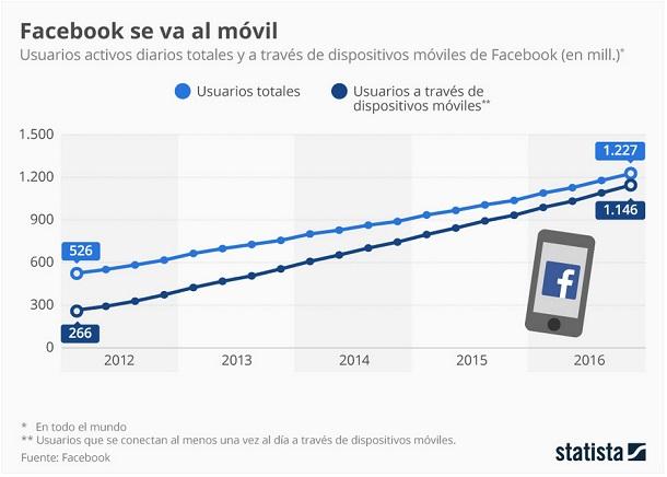 Facebook - movil