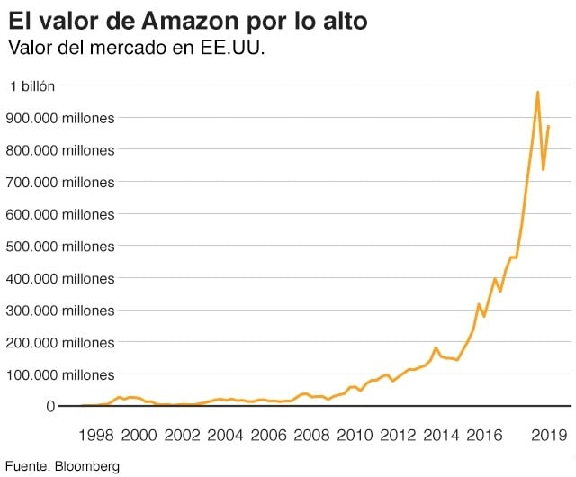 Amazon - capitalizacion