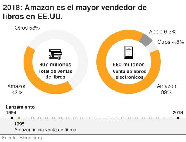 Amazon - venta de libros