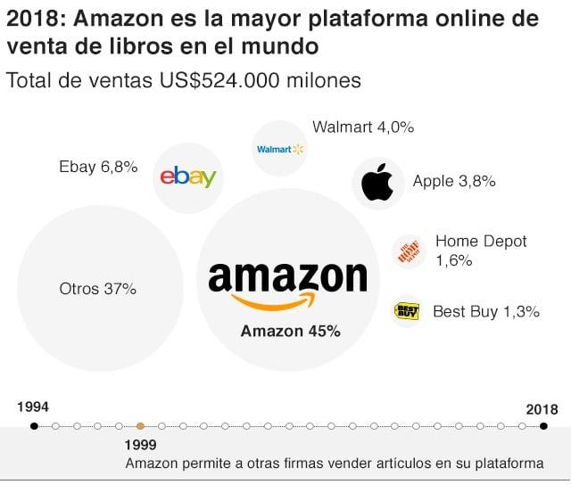 Amazon - total ventas