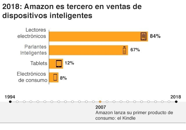 Amazon - dispositivos inteligentes