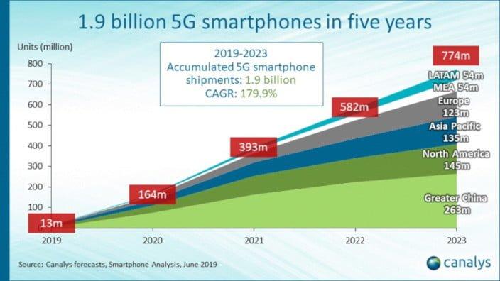 Canalys - Ventas de smartphones 5G por region