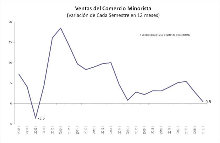 CCS - Ventas Comercio Minorista