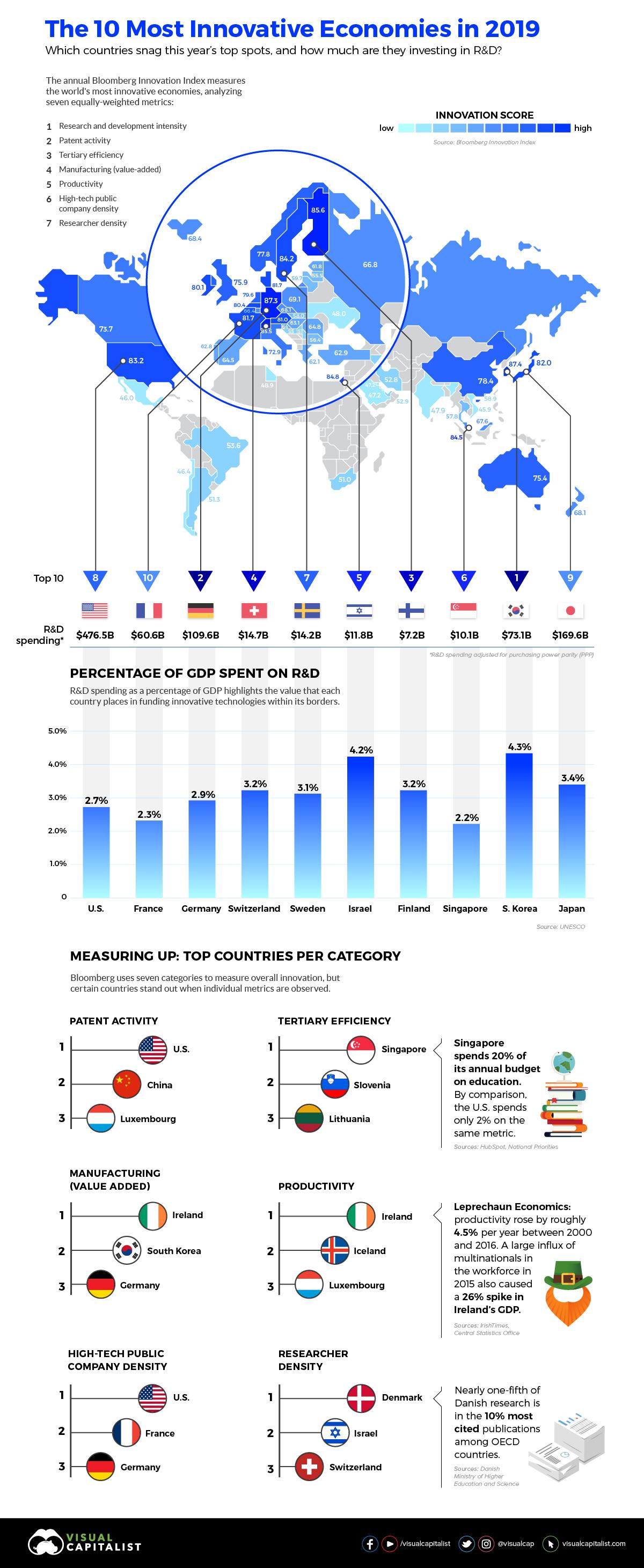 Innovacion - Indice Mundial