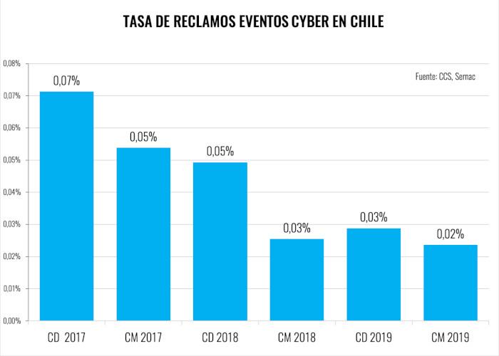 CyberMonday 2019 - Tasa Reclamos