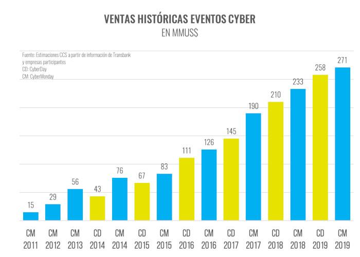 CyberMonday 2019 - Ventas Historicas