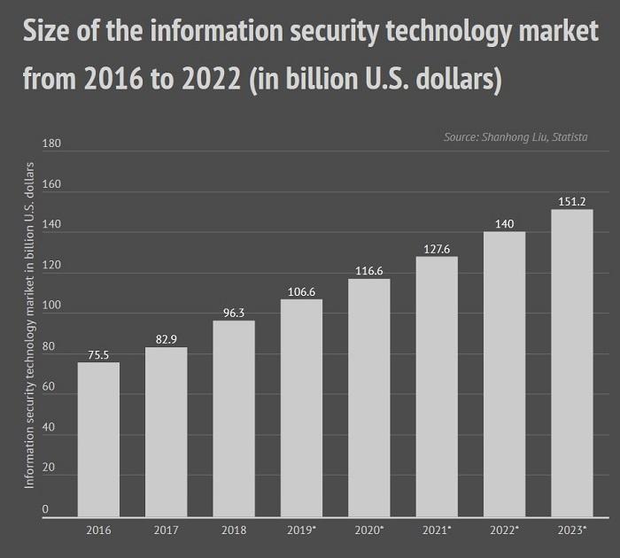 IDC - Information Security Market 2016 - 2022