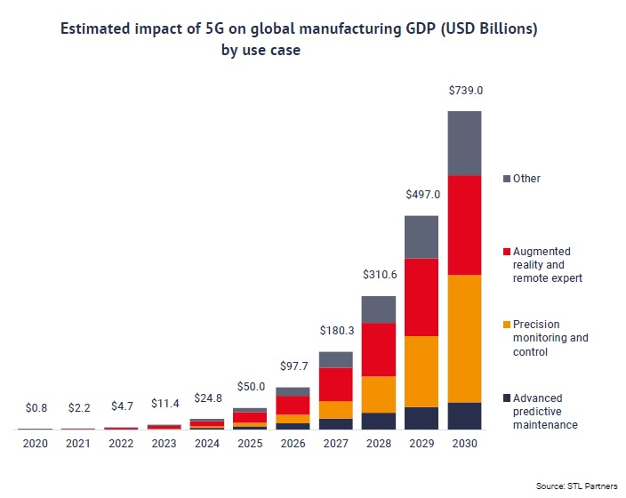 STL Partners - Estimated impact of 5G on global manufacturing GDP by use case
