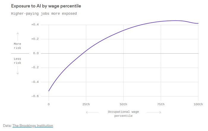 Inteligencia Artificial - Trabajos - Exposure to AI by wage percentile