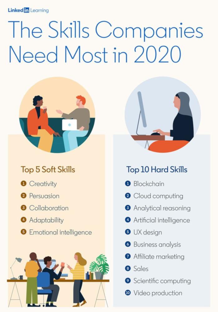 Linkedin - top hard and soft skills 2020