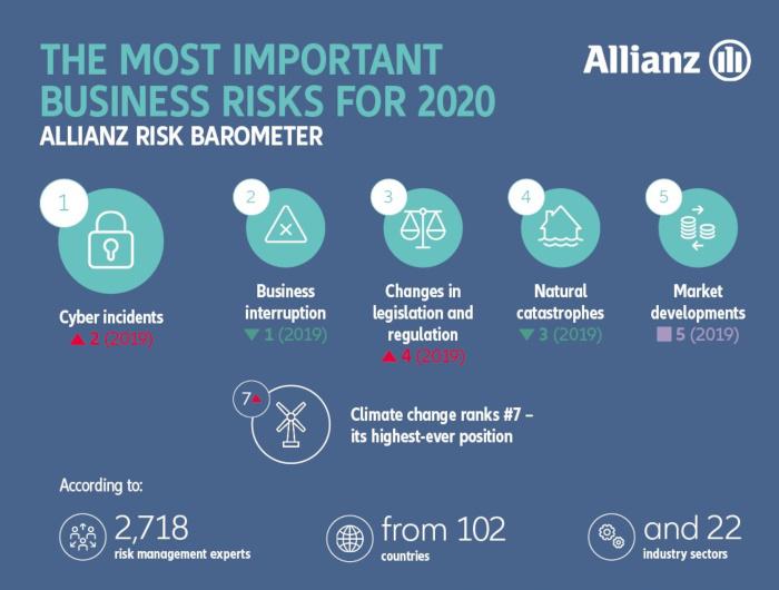 allianz risk barometer  2020 - most important risks