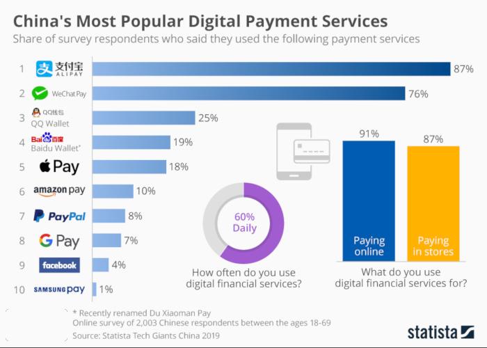 china medios de pago digitales
