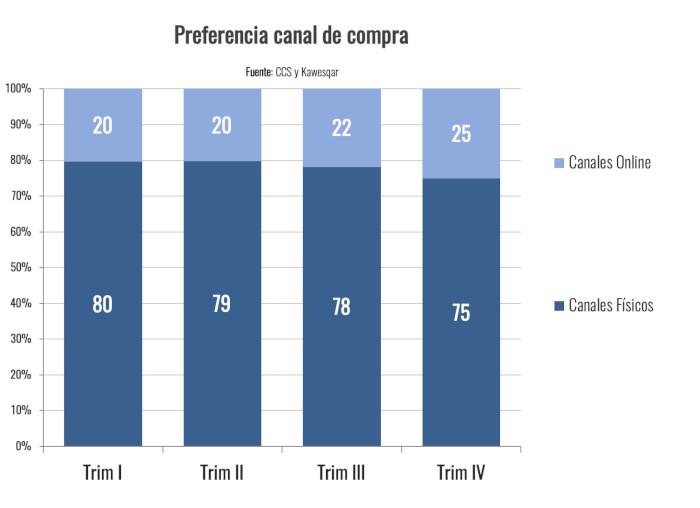 CCS - Ventas Comercio Electronico Chile 2019 - canales de compra