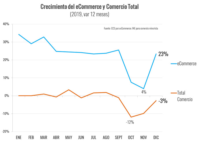 CCS - Ventas Comercio Electronico Chile2019 - crecimiento