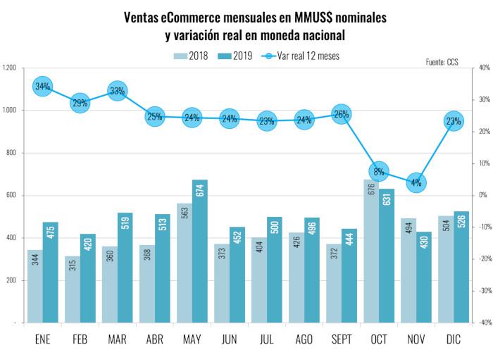 CCS - Ventas Comercio Electronico Chile 2019 - mensuales