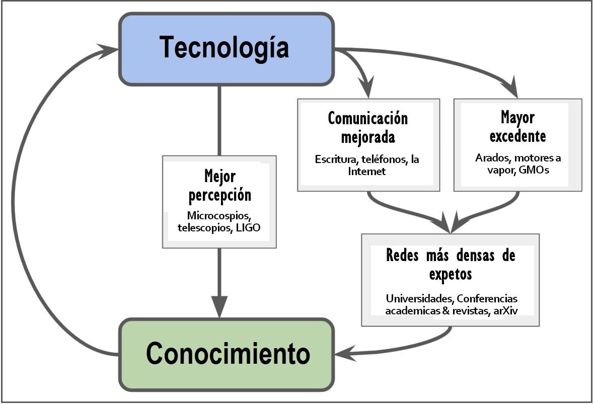 Tecnologia - Conocimiento