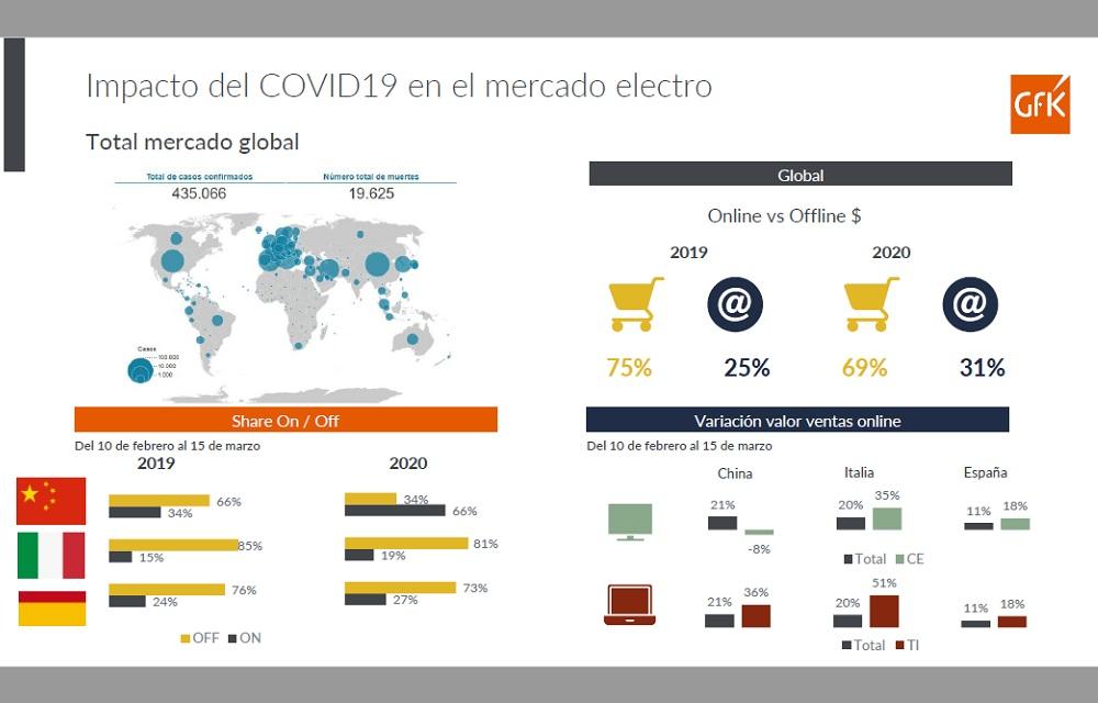 Gfk-Coronavirus-ImpactoMercadoTecnologicoChileno-Infografia