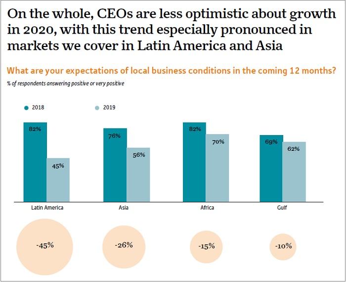 OBG - Oxford Business Group - Global CEO Survey 2020 - CEOs less optimistic