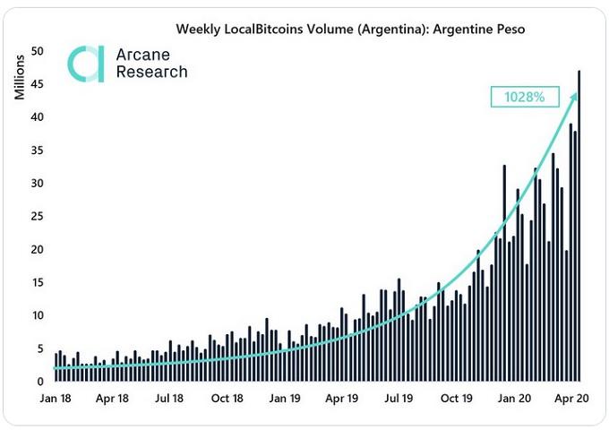 Arcane Research - Bitscoins - Argentina
