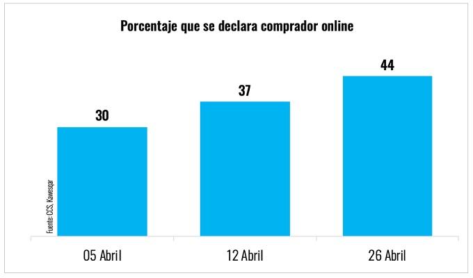 CCS eCommerce Chile - compradores