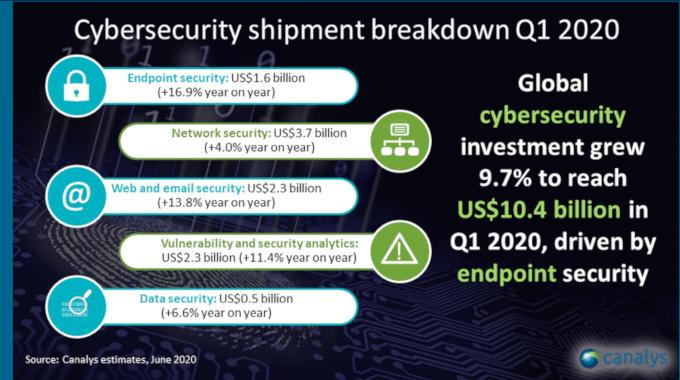 La inversión en ciberseguridad se ha visto impulsada por el trabajo a distancia en el primer trimestre de 2020, pero se esperan recortes