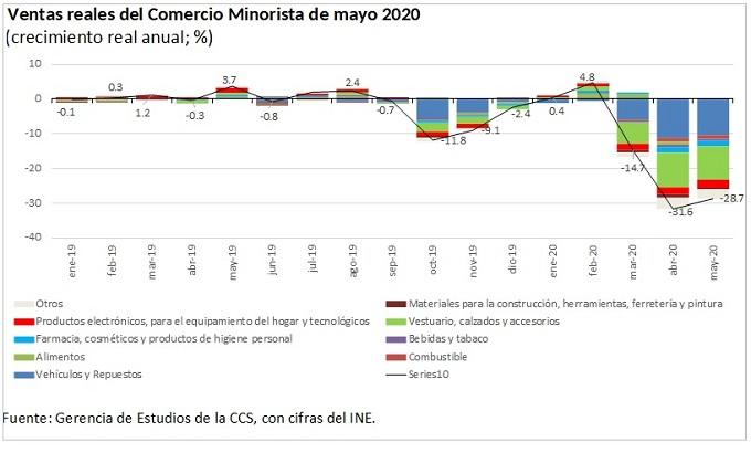 Comercio minorista cerrará con caída en torno al 16% el primer semestre