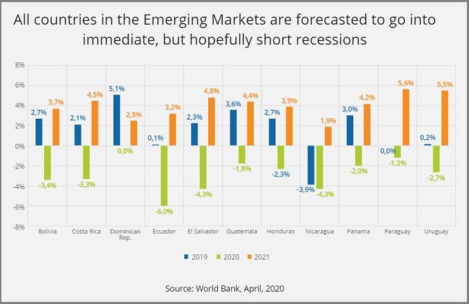 IDC - Economias Emergertes - Breves Recesiones