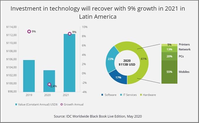 IDC - Inversion TI - Latinamerica - Se Recupera en 2021