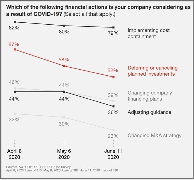 Según informe de PwC, los gerentes de finanzas planifican recortes de capital y de TI, así como despidos debido a COVID-19