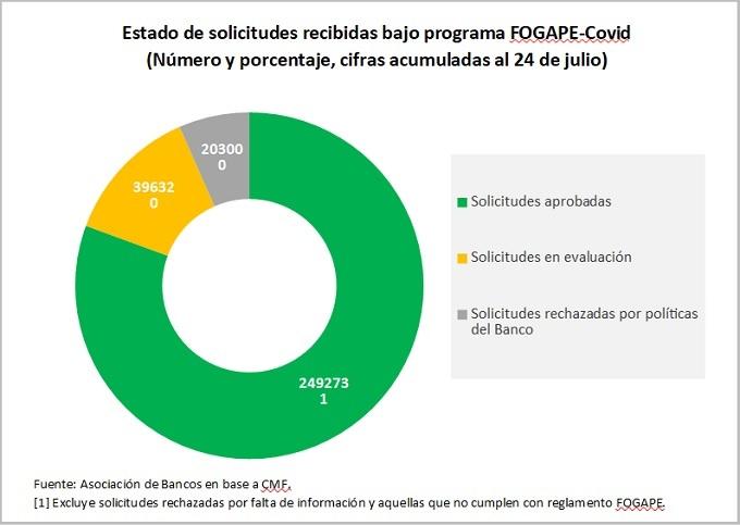 Bancos han aprobado casi 250.000 créditos Covid-Fogape