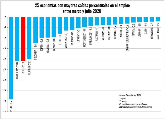 Chile es el tercer país más afectado en empleo a nivel mundial