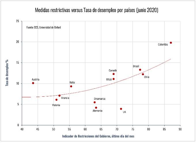 Chile es el tercer país más afectado en empleo a nivel global