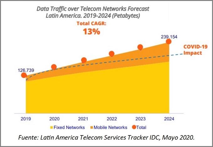 COVID-19 acelera mercado de datos fijos en América Latina