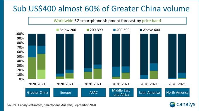 Ventas de smartphones 5G llegarán a 278 millones en 2020