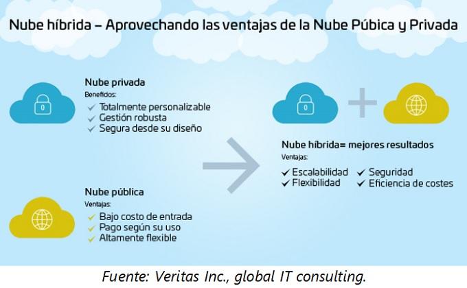 La nube híbrida: una estrategia corporativa para el manejo de datos