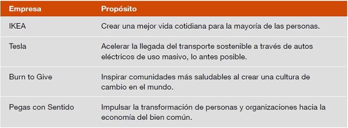 El propósito en las empresas chilenas pasa a ser cada vez más relevante