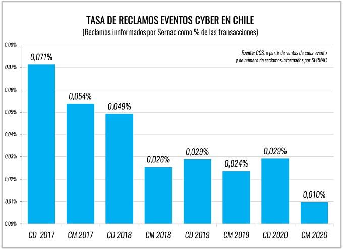 CyberMonday 2020 superó los US$ 300 millones - reclamos