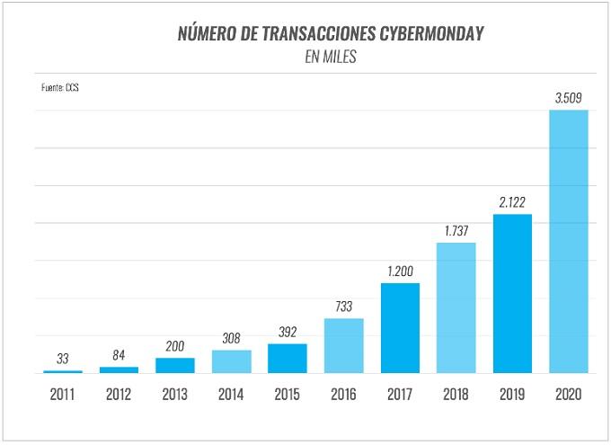 CyberMonday 2020 superó los US$ 300 millones - trasacciones