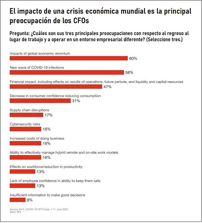 El principal impacto de una crisis economica mundial es la principal preocupacion de los CFOs