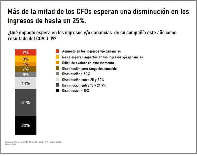 Mas de la mitad de los CFOs esperan una disminucion en los ingresos de hasta un 25%