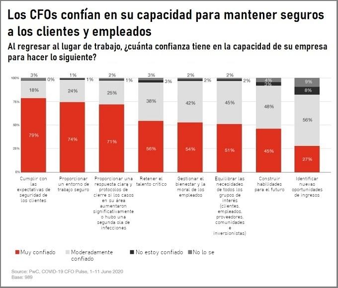 Los CFOs confian en su capacidad para matener seguros a los clientes y empleados