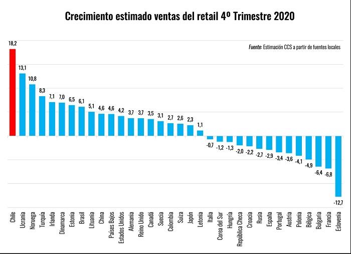 Comercio electrónico evitó una caída histórica en las ventas del retail en 2020