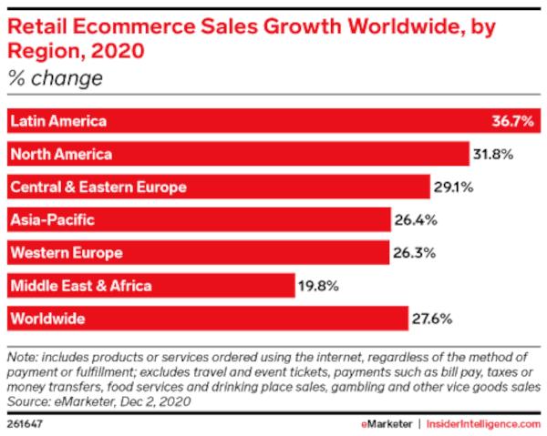 El e-commerce creció en 2020 un 36% en LATAM y los métodos de pago serán fundamentales en la optimización de estrategias digitales de venta.