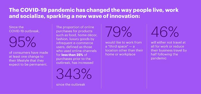 La pandemia Covid-19 ha cambiado la forma en que las personas viven, trabajan y sociabilizan, dando origen a una nueva ola de innovación.