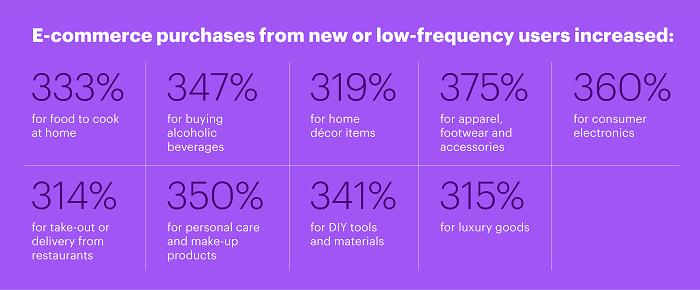 Las compras de eCommerce aumentaron para usuarios nuevos, o de baja frecuencia.