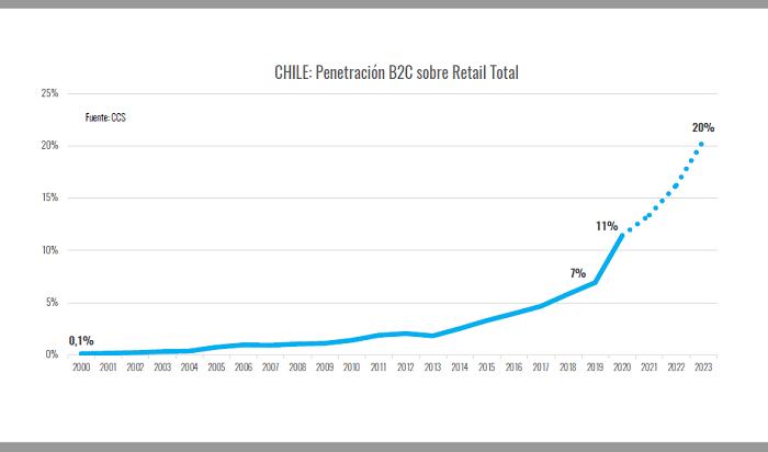 Chile: Penetración B2C sobre Retail Total