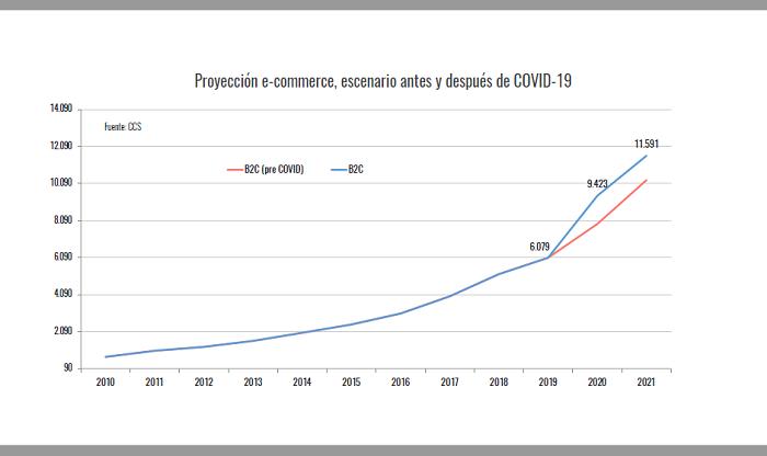 Para 2021, CCS proyecta que las ventas online alcanzarán los US$ 11.592 millones